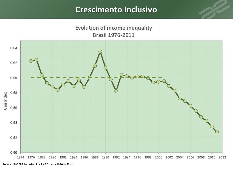 Brasil Sem Miséria Crescimento Inclusivo