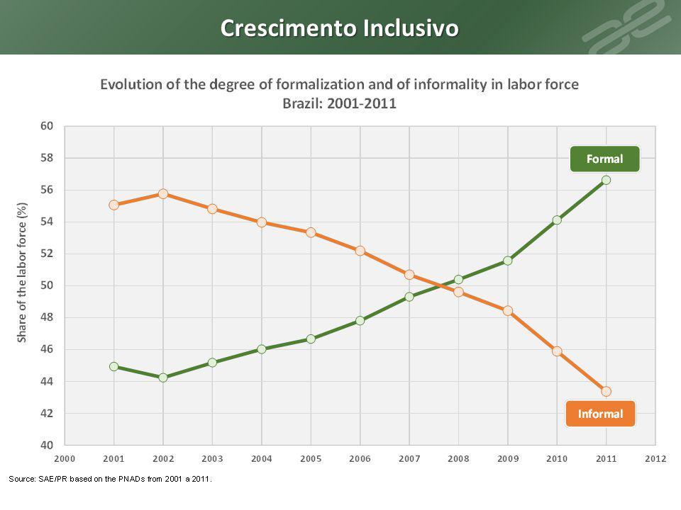Evolução da porcentagem de jovens adolescentes que frequentam a escola Fonte: SAE/PR com base na Pesquisa Nacional por Amostra de Domicílios (PNAD).