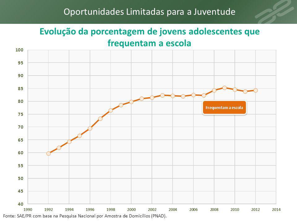 Evolução da porcentagem de jovens que não frequentam a escola, não trabalham e nem frequentam a escola e nem trabalham Fonte: SAE/PR com base na Pesquisa Nacional por Amostra de Domicílios (PNAD).