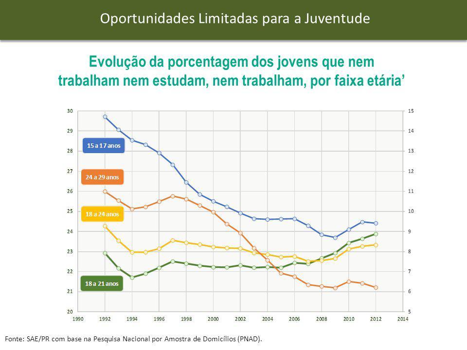Evolução da porcentagem dos jovens que nem trabalham nem estudam, nem trabalham, por faixa etária' Fonte: SAE/PR com base na Pesquisa Nacional por Amo