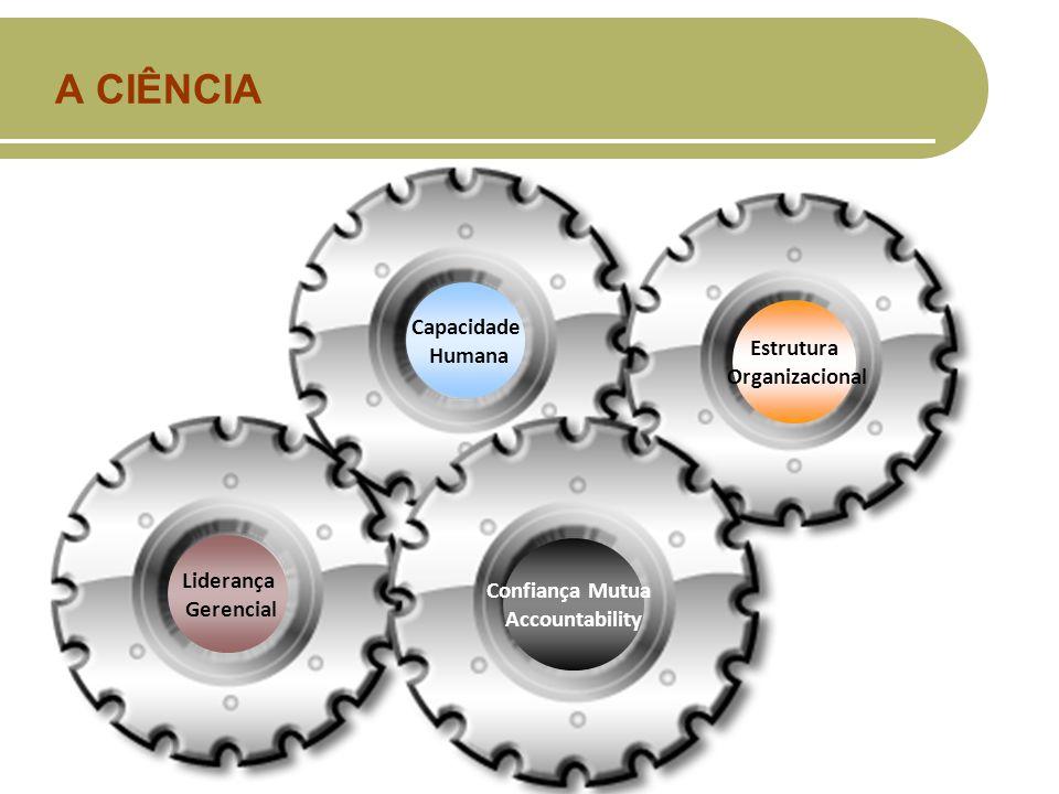 A CIÊNCIA Liderança Gerencial Capacidade Humana Estrutura Organizacional Confiança Mutua Accountability