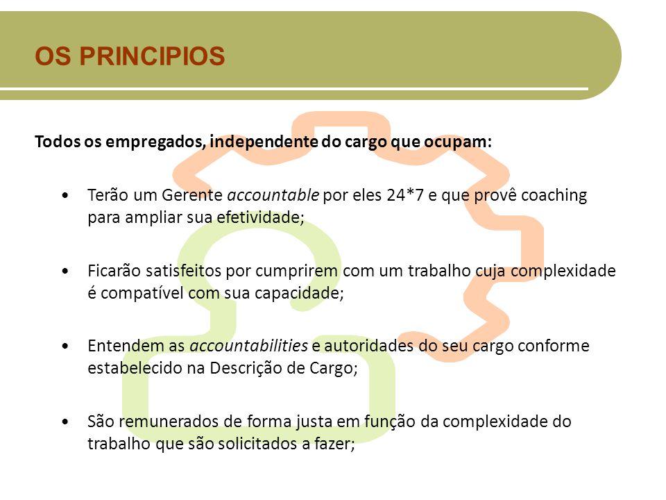OS PRINCIPIOS Todos os empregados, independente do cargo que ocupam: Terão um Gerente accountable por eles 24*7 e que provê coaching para ampliar sua