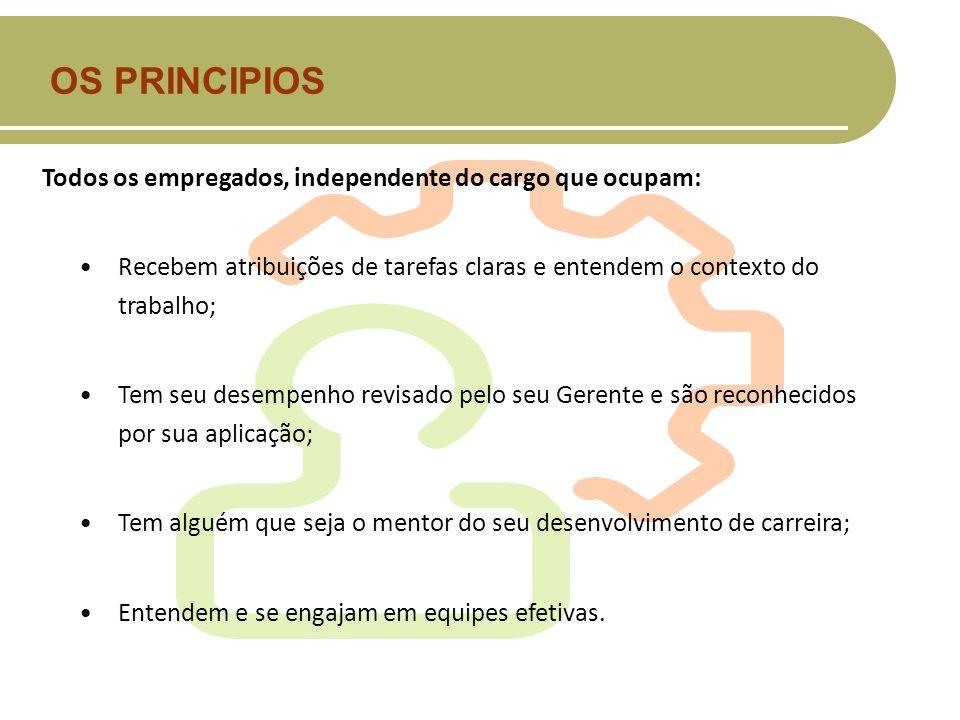OS PRINCIPIOS Todos os empregados, independente do cargo que ocupam: Recebem atribuições de tarefas claras e entendem o contexto do trabalho; Tem seu
