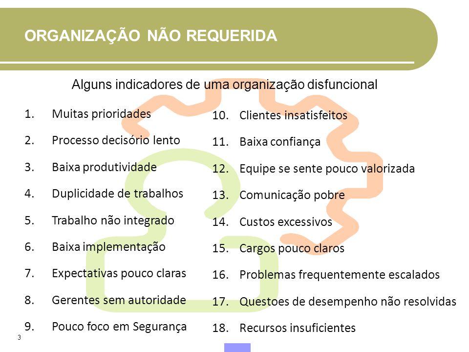 ORGANIZAÇÃO NÃO REQUERIDA 3 1.Muitas prioridades 2.Processo decisório lento 3.Baixa produtividade 4.Duplicidade de trabalhos 5.Trabalho não integrado