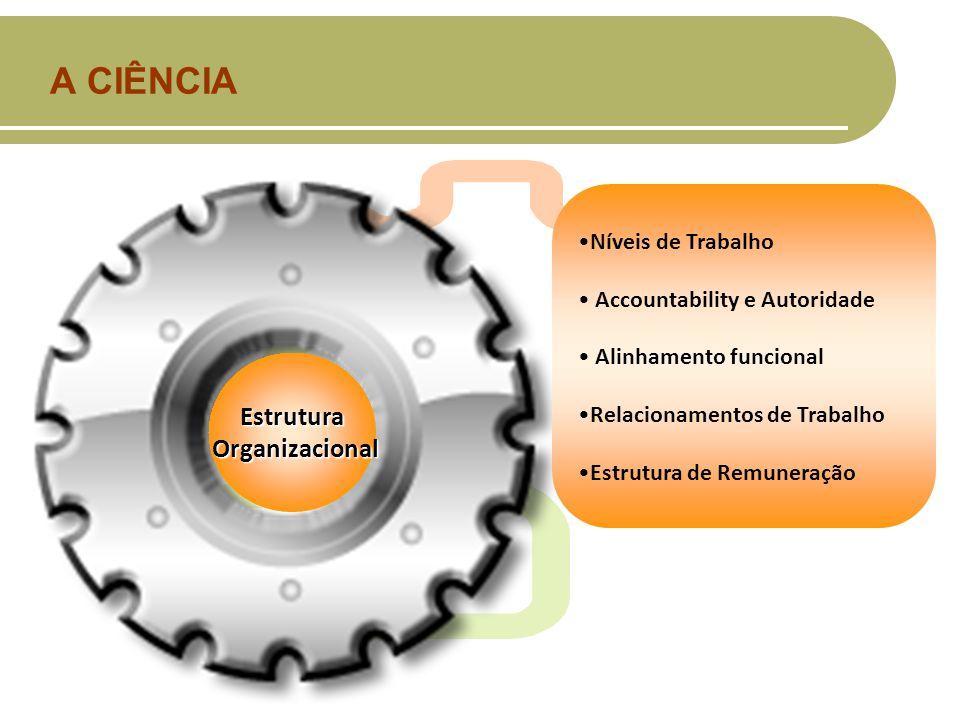 A CIÊNCIA Estrutura Organizacional Organizacional Níveis de Trabalho Accountability e Autoridade Alinhamento funcional Relacionamentos de Trabalho Estrutura de Remuneração