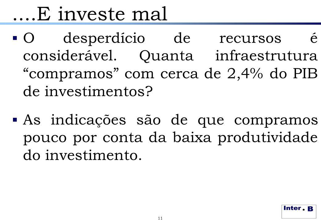 """....E investe mal  O desperdício de recursos é considerável. Quanta infraestrutura """"compramos"""" com cerca de 2,4% do PIB de investimentos?  As indica"""