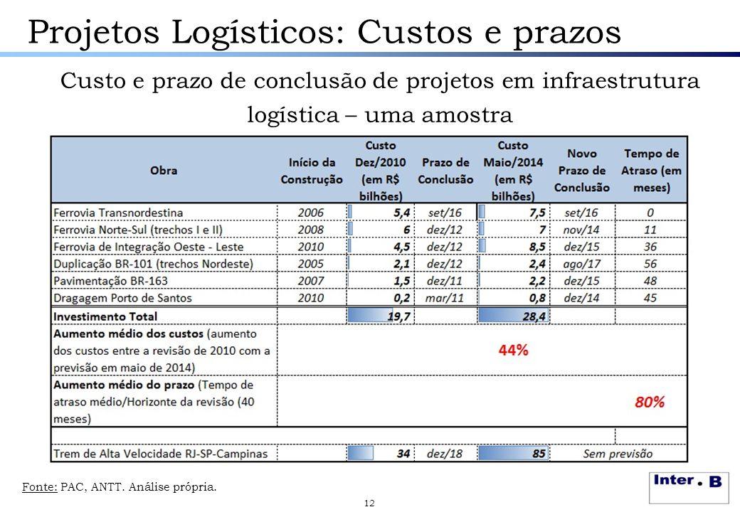 Projetos Logísticos: Custos e prazos Custo e prazo de conclusão de projetos em infraestrutura logística – uma amostra 12 Fonte: PAC, ANTT. Análise pró