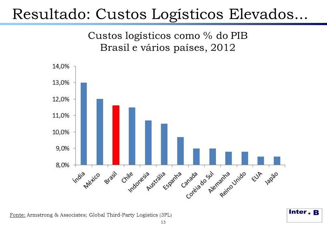 Resultado: Custos Logísticos Elevados... Custos logísticos como % do PIB Brasil e vários países, 2012 13 Fonte: Armstrong & Associates; Global Third-P