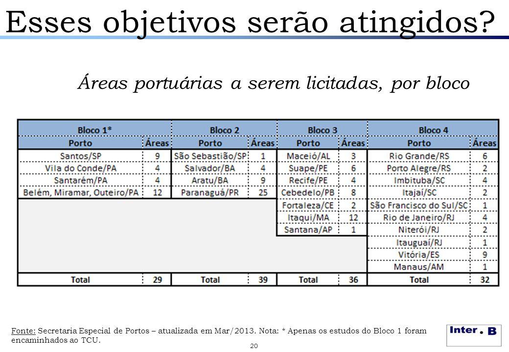 Esses objetivos serão atingidos? Áreas portuárias a serem licitadas, por bloco 20 Fonte: Secretaria Especial de Portos – atualizada em Mar/2013. Nota: