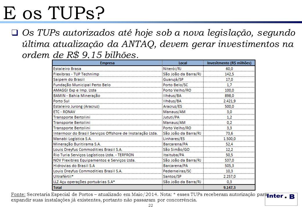 E os TUPs?  Os TUPs autorizados até hoje sob a nova legislação, segundo última atualização da ANTAQ, devem gerar investimentos na ordem de R$ 9,15 bi