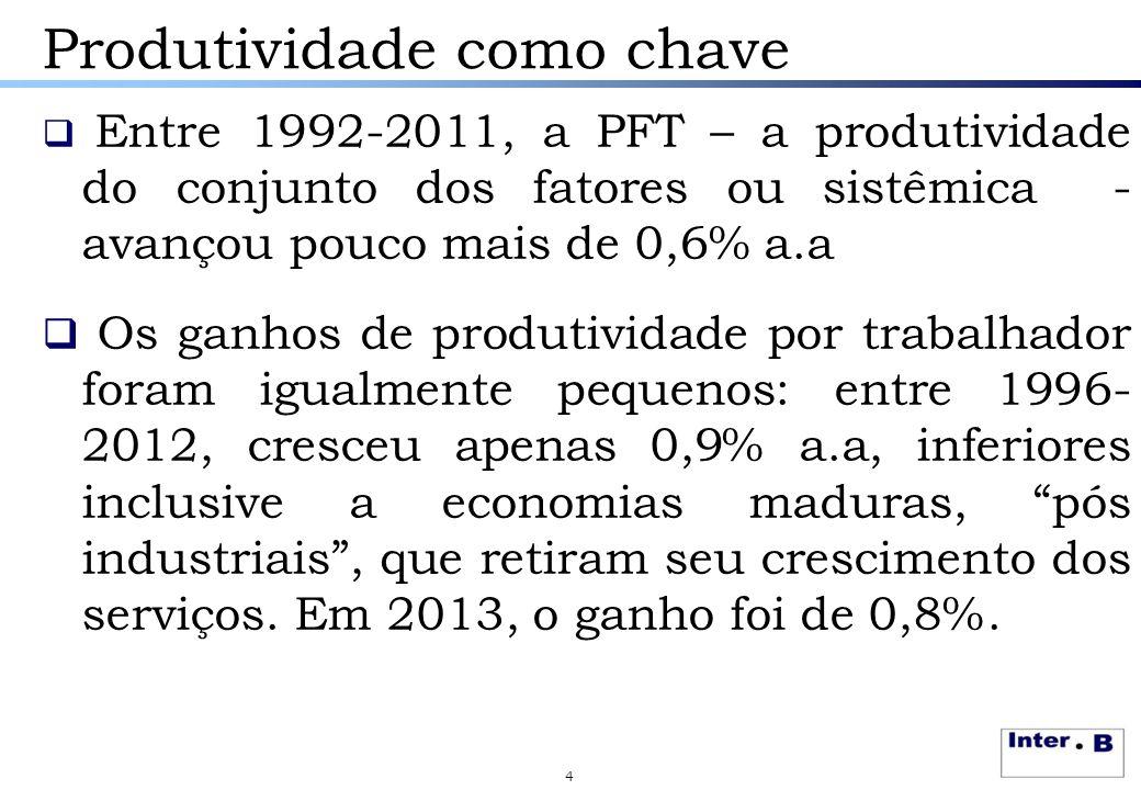 Produtividade como chave  Entre 1992-2011, a PFT – a produtividade do conjunto dos fatores ou sistêmica - avançou pouco mais de 0,6% a.a  Os ganhos