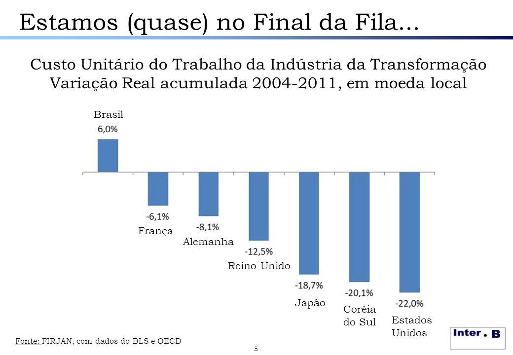 Estamos (quase) no Final da Fila... Custo Unitário do Trabalho da Indústria da Transformação Variação Real acumulada 2004-2011, em moeda local 5 Brasi