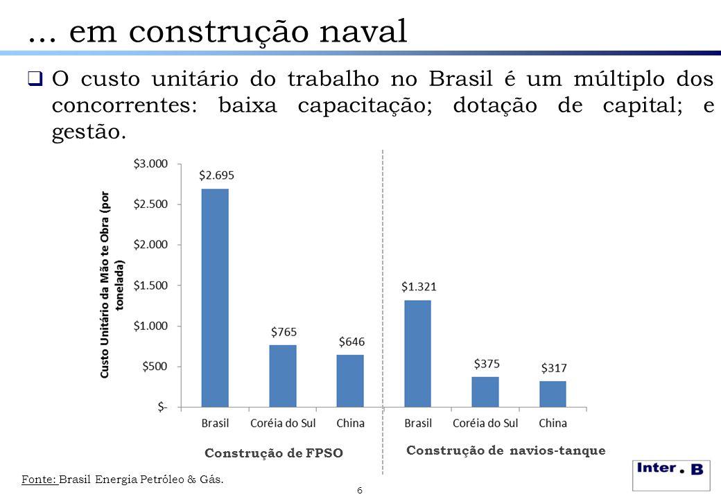 ... em construção naval 6  O custo unitário do trabalho no Brasil é um múltiplo dos concorrentes: baixa capacitação; dotação de capital; e gestão. Co