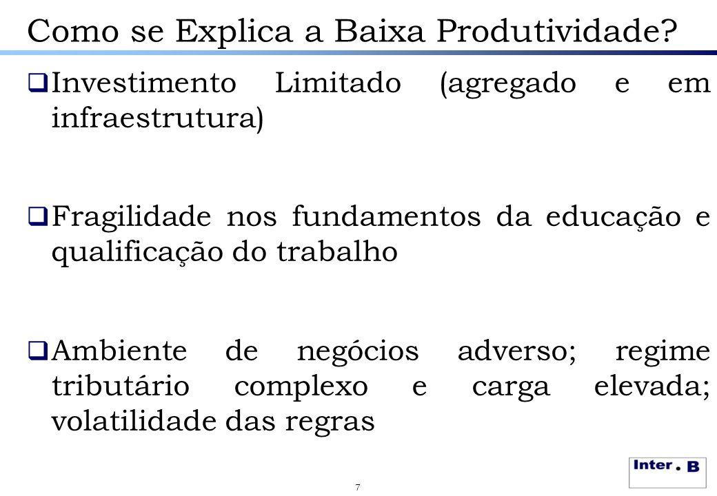 Como se Explica a Baixa Produtividade?  Investimento Limitado (agregado e em infraestrutura)  Fragilidade nos fundamentos da educação e qualificação