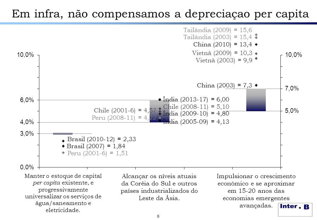 8 Em infra, não compensamos a depreciaçao per capita 3,0% 4,0% 6,0% 10,0% 5,0% 7,0% 10,0% Chile (2008-11) = 5,10 Brasil (2007) = 1,84 Brasil (2010-12)