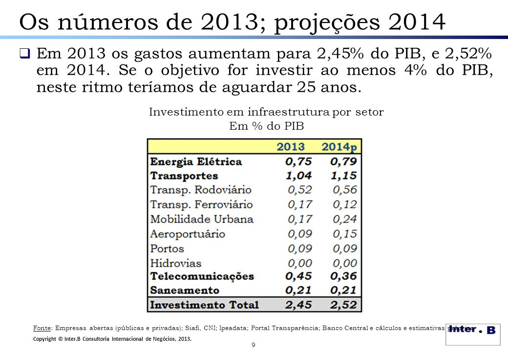 9 Os números de 2013; projeções 2014  Em 2013 os gastos aumentam para 2,45% do PIB, e 2,52% em 2014. Se o objetivo for investir ao menos 4% do PIB, n