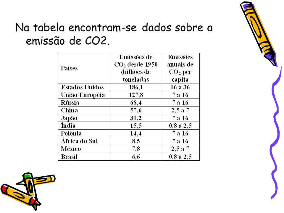 Na tabela encontram-se dados sobre a emissão de CO2.