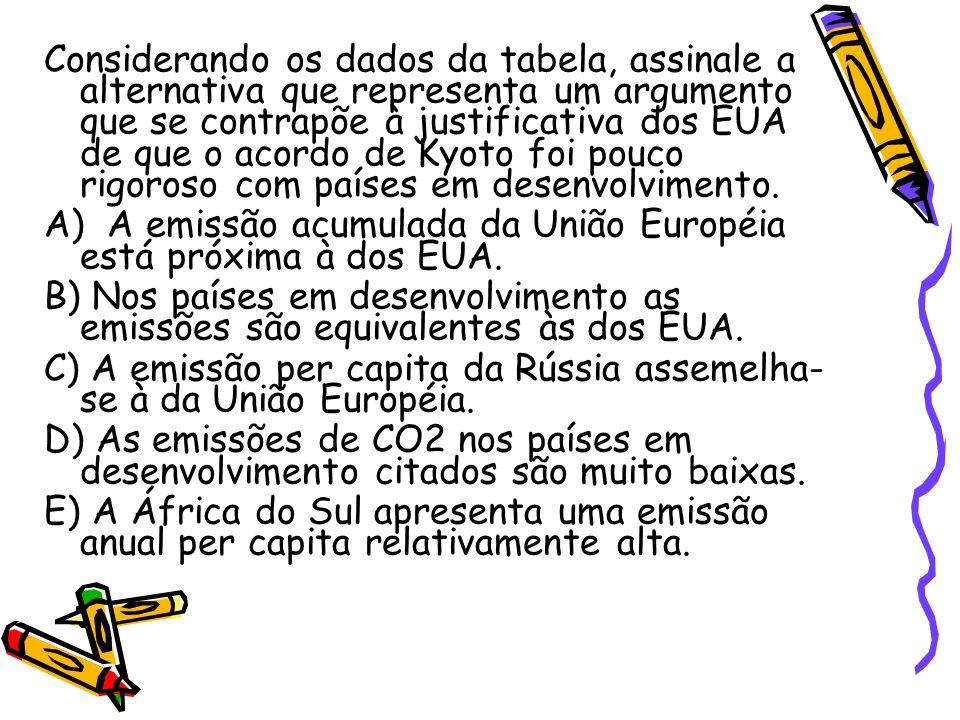 Resolução O Brasil, a Índia e o México são países considerados em desenvolvimento e sua emissão de CO2 é bem mais baixa que a de países desenvolvidos como EUA e União Européia.