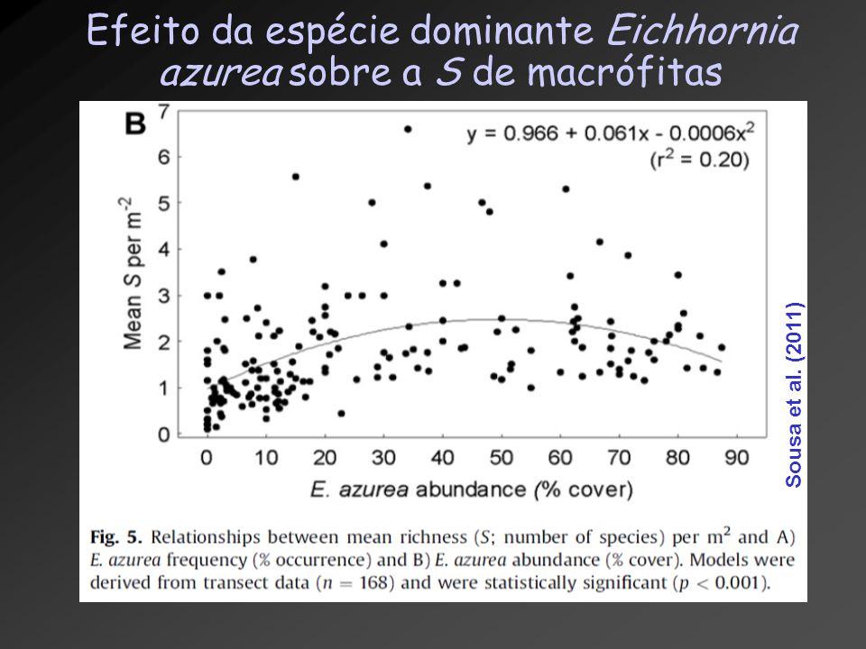Sousa et al. (2011) Efeito da espécie dominante Eichhornia azurea sobre a S de macrófitas