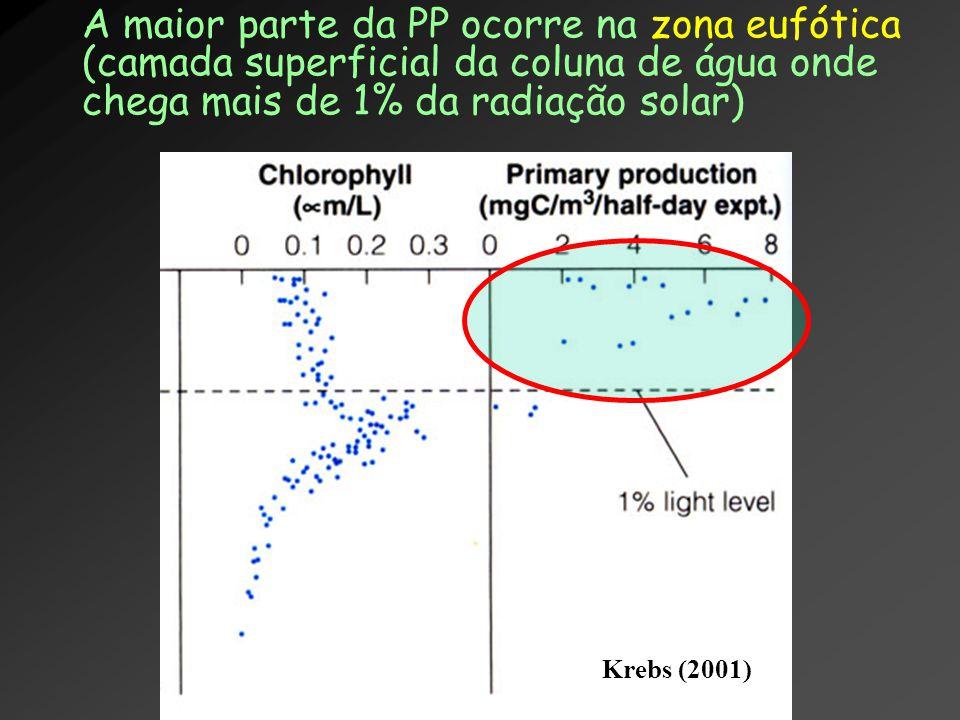 A maior parte da PP ocorre na zona eufótica (camada superficial da coluna de água onde chega mais de 1% da radiação solar) Krebs (2001)