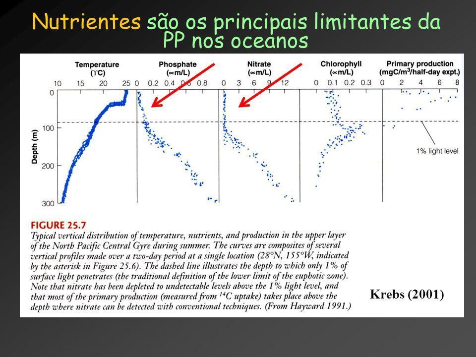 Nutrientes são os principais limitantes da PP nos oceanos Krebs (2001)