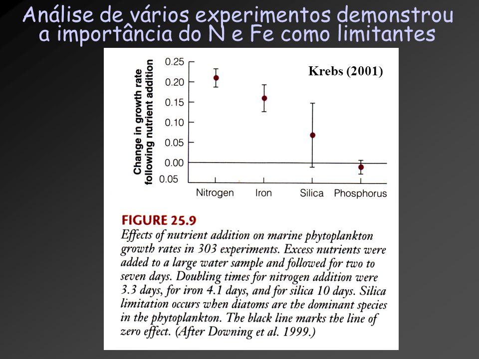 Análise de vários experimentos demonstrou a importância do N e Fe como limitantes Krebs (2001)