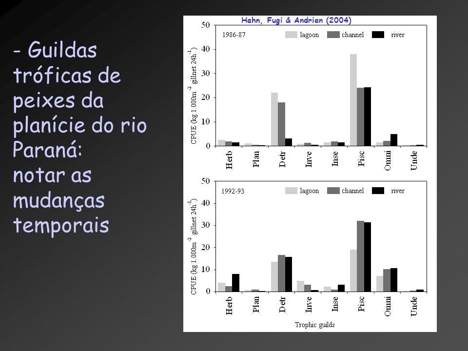 - Guildas tróficas de peixes da planície do rio Paraná: notar as mudanças temporais Hahn, Fugi & Andrian (2004)