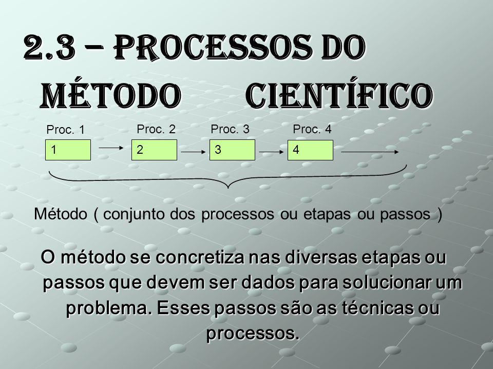 2.3 – Processos do Método Científico O método se concretiza nas diversas etapas ou passos que devem ser dados para solucionar um problema. Esses passo