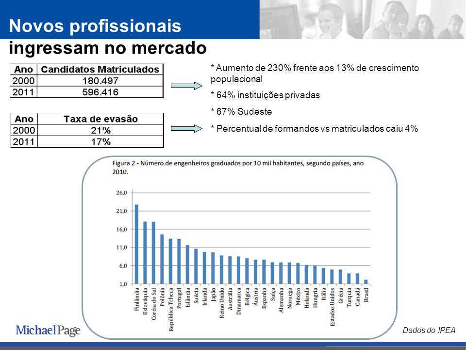 * Aumento de 230% frente aos 13% de crescimento populacional * 64% instituições privadas * 67% Sudeste * Percentual de formandos vs matriculados caiu 4% Novos profissionais ingressam no mercado Dados do IPEA