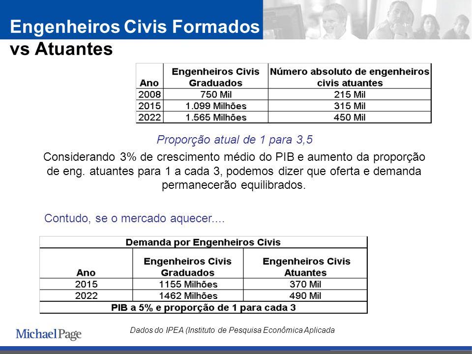 Proporção atual de 1 para 3,5 Considerando 3% de crescimento médio do PIB e aumento da proporção de eng.