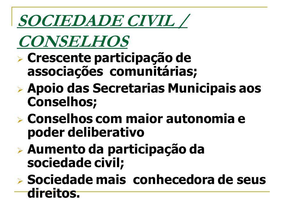 SOCIEDADE CIVIL / CONSELHOS  Crescente participação de associações comunitárias;  Apoio das Secretarias Municipais aos Conselhos;  Conselhos com ma