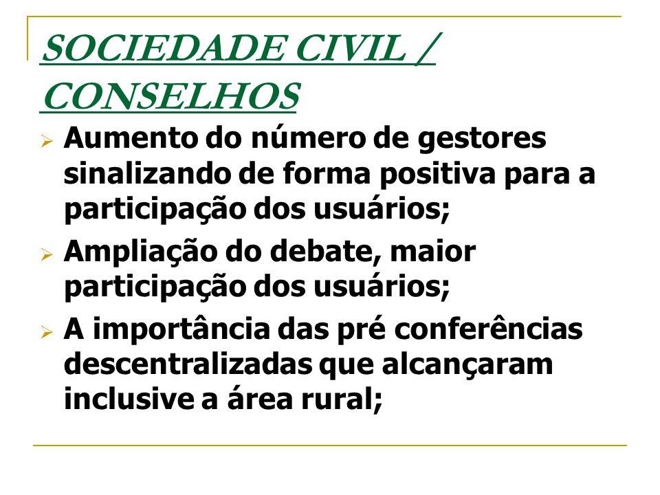 SOCIEDADE CIVIL / CONSELHOS  Aumento do número de gestores sinalizando de forma positiva para a participação dos usuários;  Ampliação do debate, mai