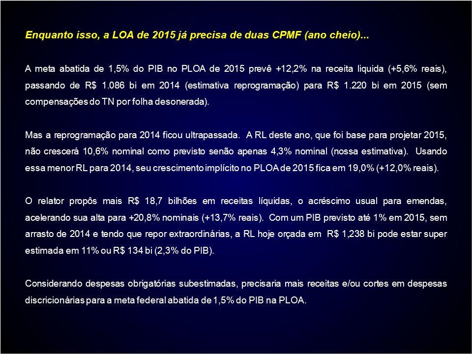 Enquanto isso, a LOA de 2015 já precisa de duas CPMF (ano cheio)... A meta abatida de 1,5% do PIB no PLOA de 2015 prevê +12,2% na receita liquida (+5,