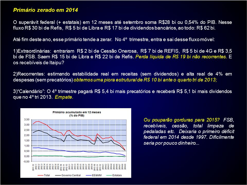 Primário zerado em 2014 O superávit federal (+ estatais) em 12 meses até setembro soma R$28 bi ou 0,54% do PIB. Nesse fluxo R$ 30 bi de Refis, R$ 5 bi