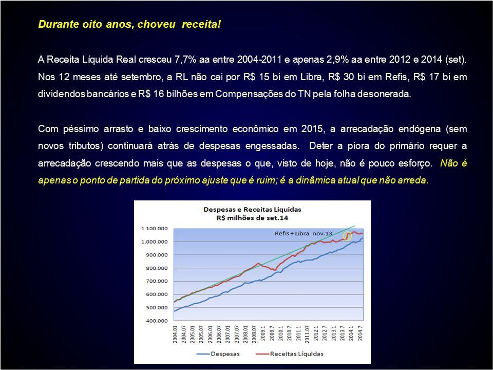 Durante oito anos, choveu receita! A Receita Líquida Real cresceu 7,7% aa entre 2004-2011 e apenas 2,9% aa entre 2012 e 2014 (set). Nos 12 meses até s