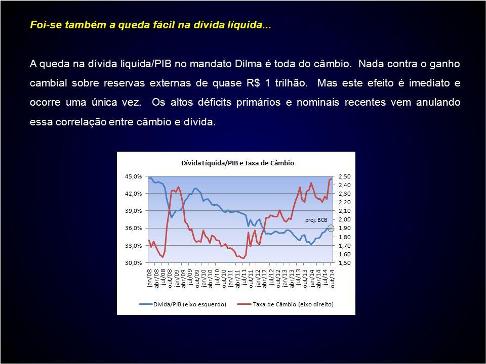 Foi-se também a queda fácil na dívida líquida... A queda na dívida liquida/PIB no mandato Dilma é toda do câmbio. Nada contra o ganho cambial sobre re