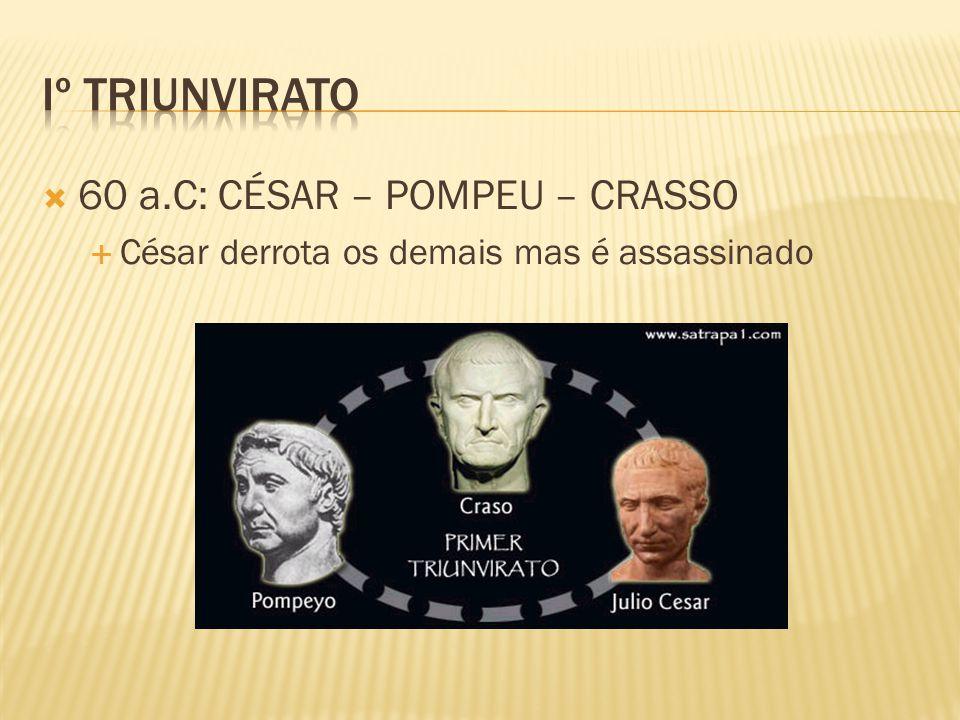  60 a.C: CÉSAR – POMPEU – CRASSO  César derrota os demais mas é assassinado