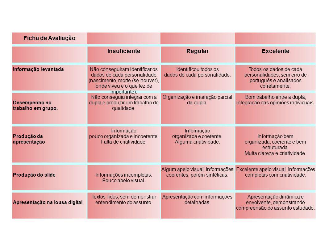 Ficha de Avaliação InsuficienteRegularExcelente Informação levantadaNão conseguiram identificar os dados de cada personalidade (nascimento, morte (se