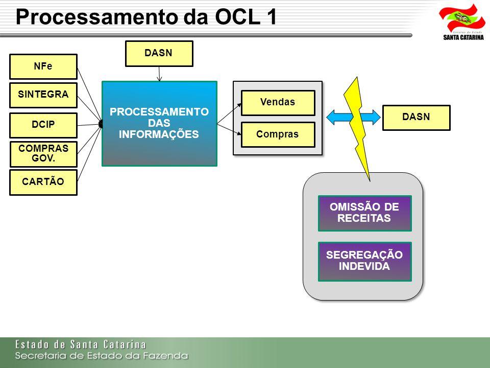 Processamento da OCL 1 SINTEGRA DCIP COMPRAS GOV. CARTÃO DASN NFe PROCESSAMENTO DAS INFORMAÇÕES OMISSÃO DE RECEITAS SEGREGAÇÃO INDEVIDA Vendas Compras