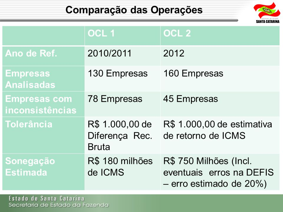 Comparação das Operações OCL 1OCL 2 Ano de Ref.2010/20112012 Empresas Analisadas 130 Empresas160 Empresas Empresas com inconsistências 78 Empresas45 E