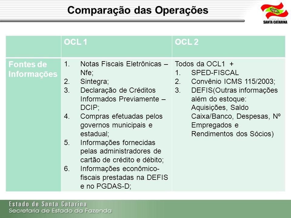 Comparação das Operações OCL 1OCL 2 Fontes de Informações 1.Notas Fiscais Eletrônicas – Nfe; 2.Sintegra; 3.Declaração de Créditos Informados Previamen