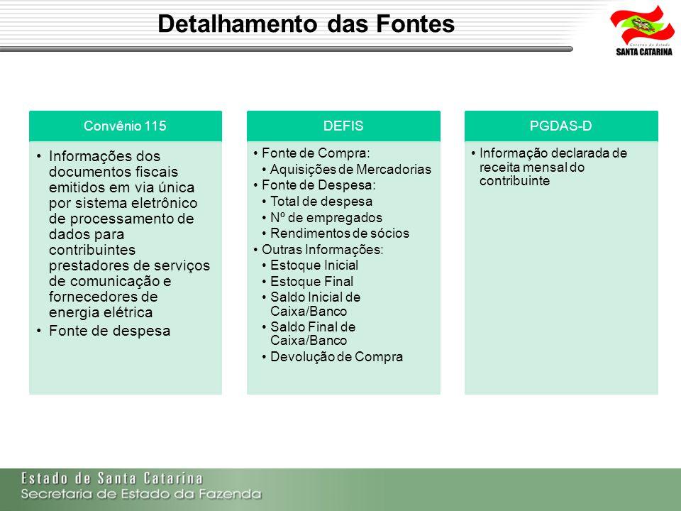 Detalhamento das Fontes Convênio 115 Informações dos documentos fiscais emitidos em via única por sistema eletrônico de processamento de dados para co