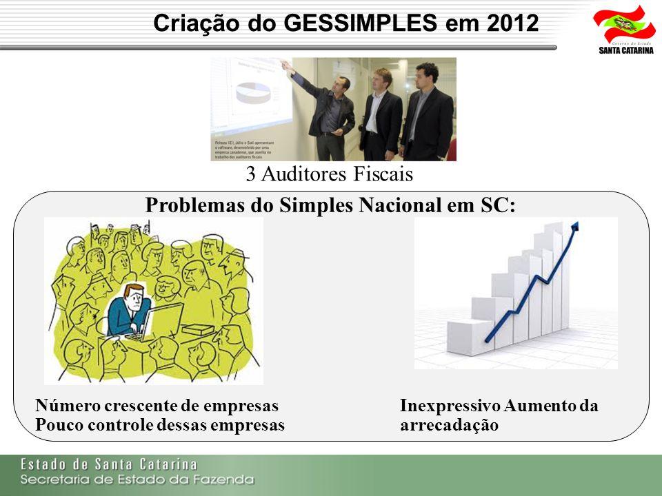 Criação do GESSIMPLES em 2012 3 Auditores Fiscais Problemas do Simples Nacional em SC: Número crescente de empresas Pouco controle dessas empresas Ine