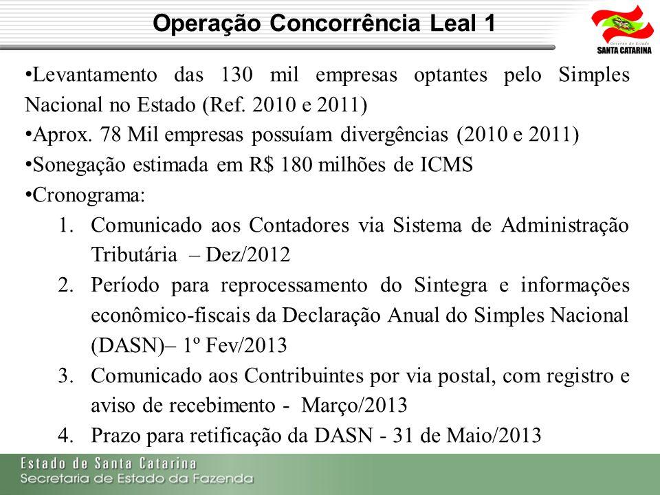 Operação Concorrência Leal 1 Levantamento das 130 mil empresas optantes pelo Simples Nacional no Estado (Ref. 2010 e 2011) Aprox. 78 Mil empresas poss