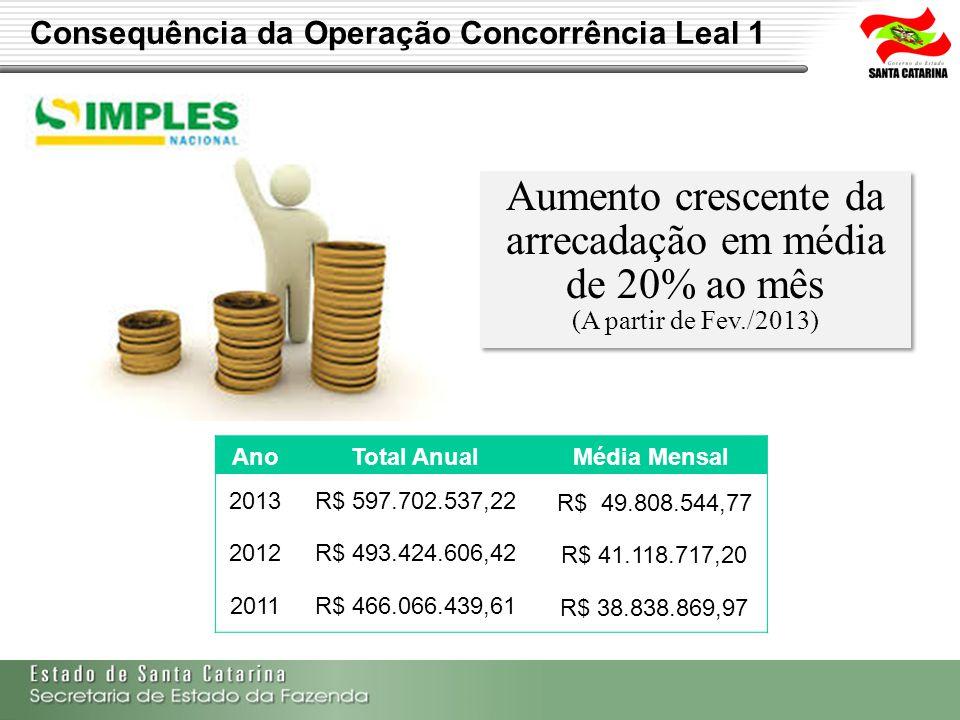 Consequência da Operação Concorrência Leal 1 Aumento crescente da arrecadação em média de 20% ao mês (A partir de Fev./2013) Aumento crescente da arre