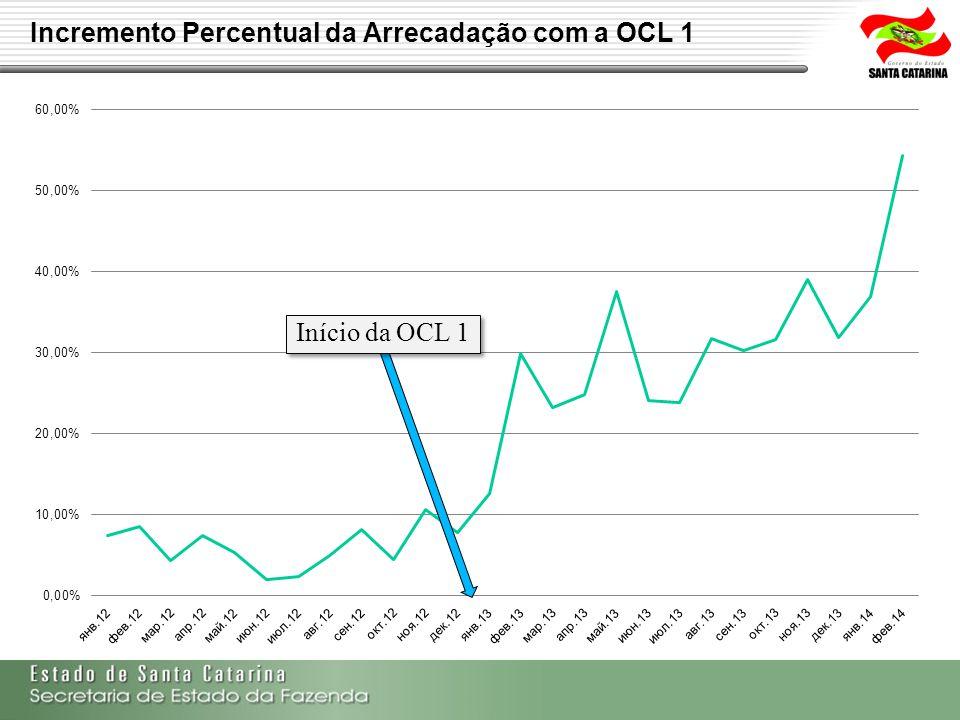 Incremento Percentual da Arrecadação com a OCL 1 Início da OCL 1