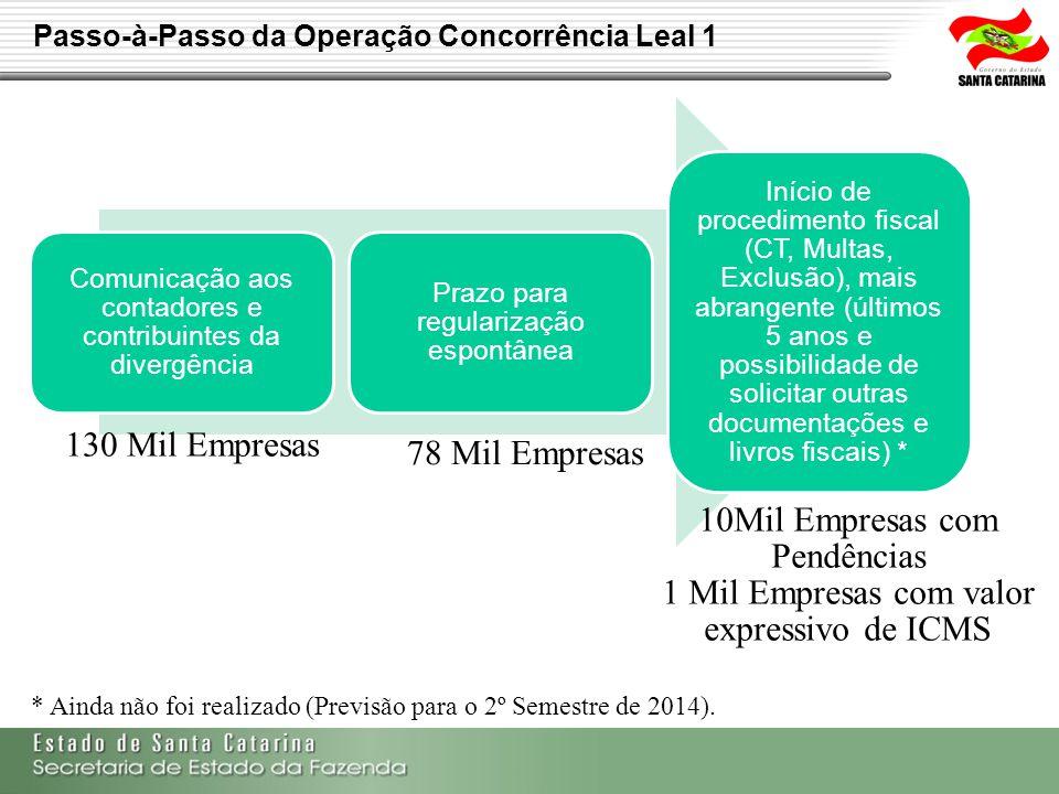 Passo-à-Passo da Operação Concorrência Leal 1 Comunicação aos contadores e contribuintes da divergência Prazo para regularização espontânea Início de