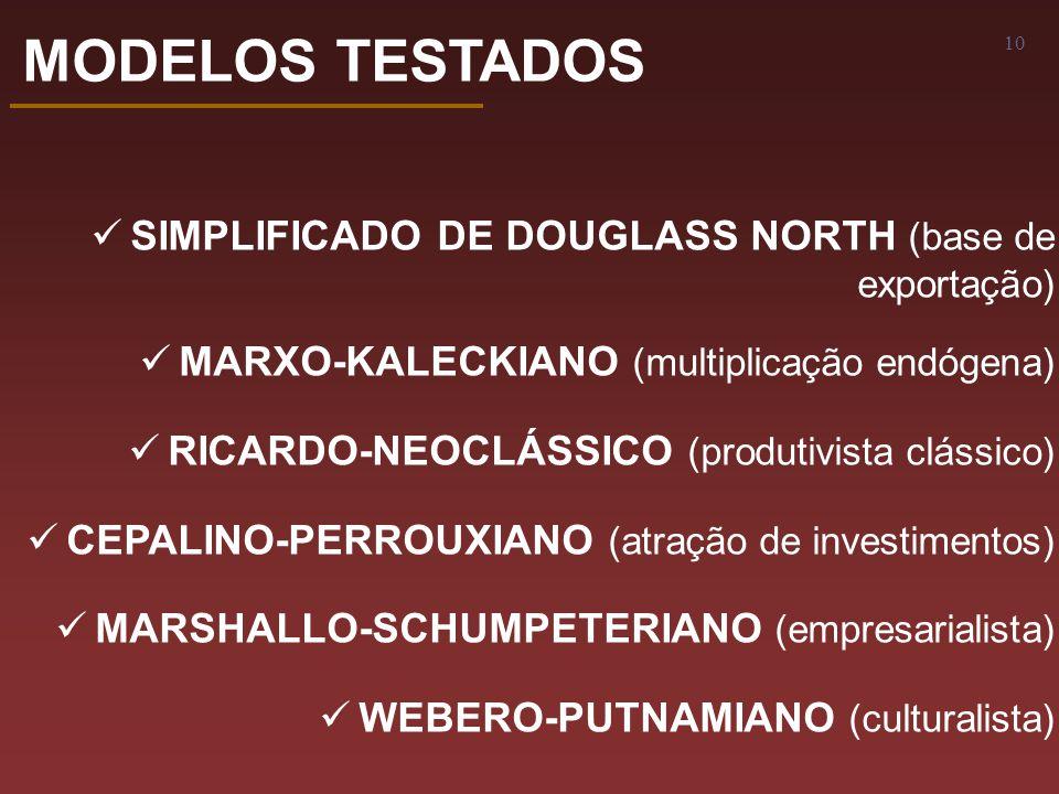 10 MODELOS TESTADOS SIMPLIFICADO DE DOUGLASS NORTH (base de exportação) MARXO-KALECKIANO (multiplicação endógena) RICARDO-NEOCLÁSSICO (produtivista clássico) CEPALINO-PERROUXIANO (atração de investimentos) MARSHALLO-SCHUMPETERIANO (empresarialista) WEBERO-PUTNAMIANO (culturalista)