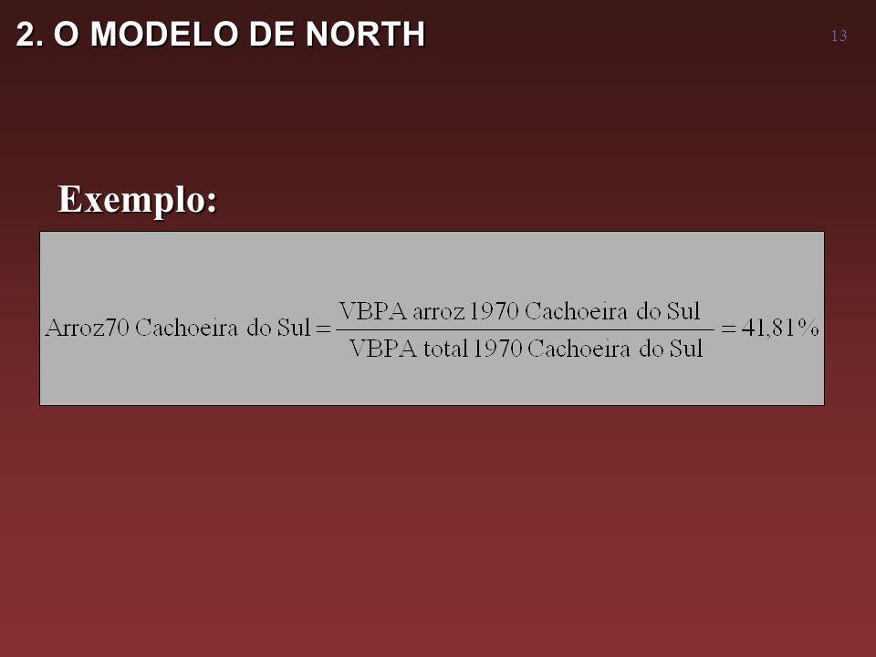 13 2. O MODELO DE NORTH Exemplo: