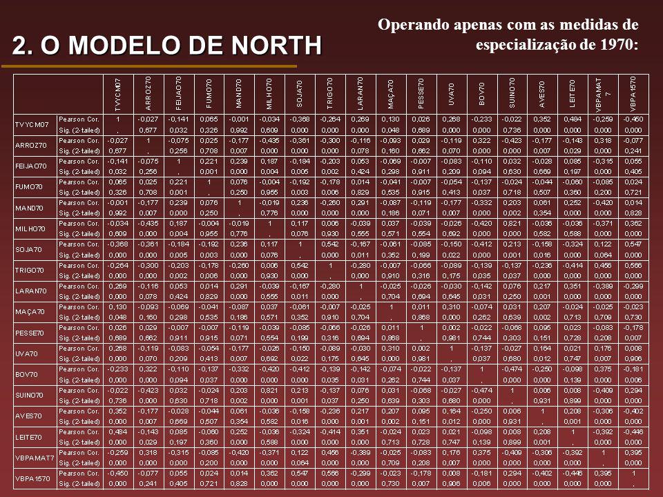 Operando apenas com as medidas de especialização de 1970: 2. O MODELO DE NORTH